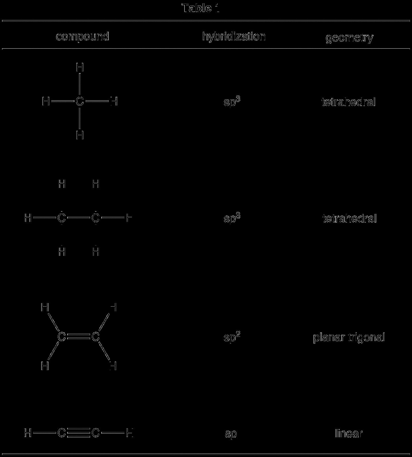 Cole S Ap Chem Blog October
