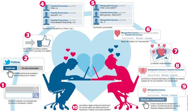 Las frases de amor en Facebook y Twitter