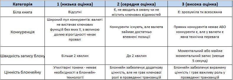 оцінки