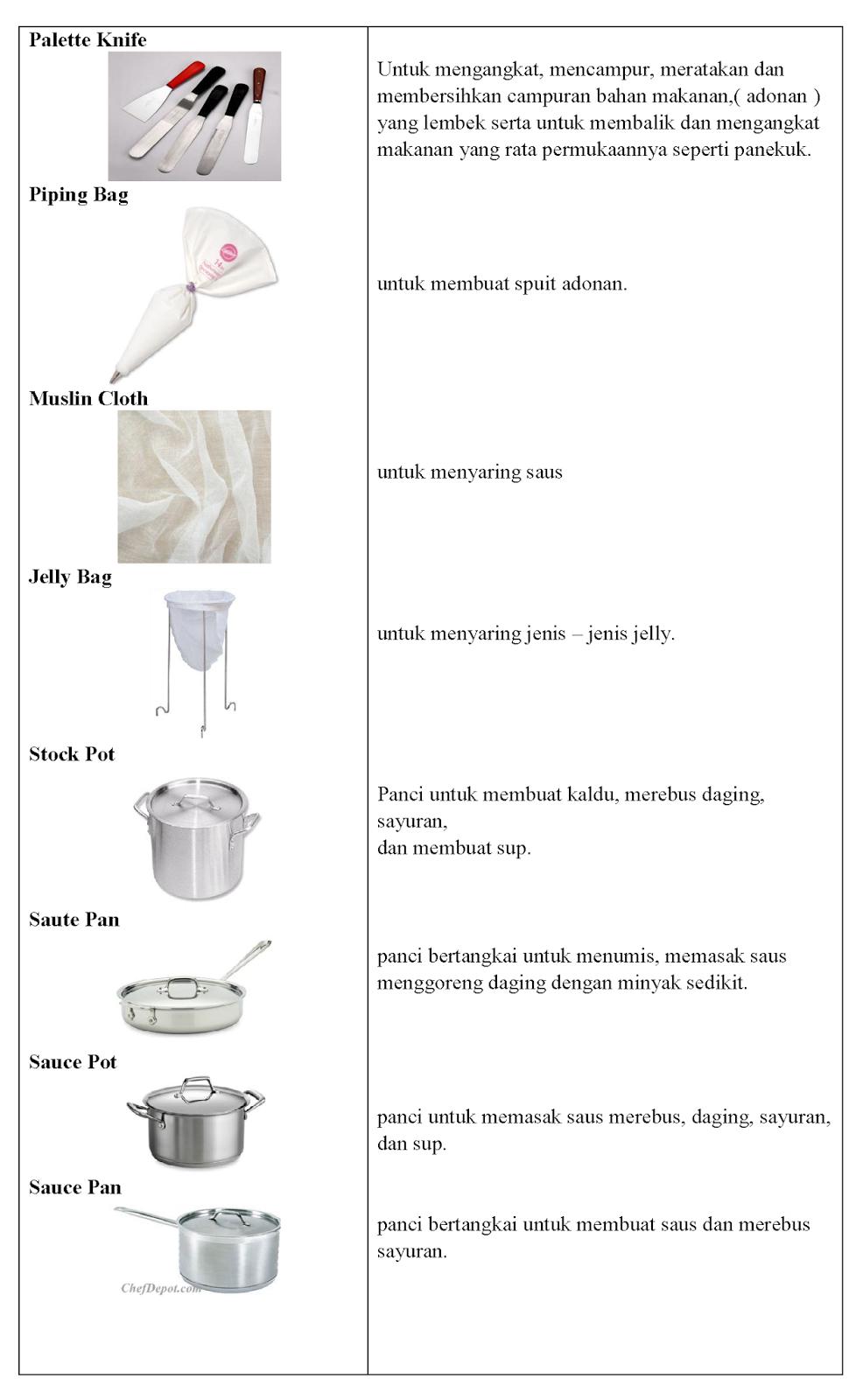 Macam Macam Peralatan Dapur Beserta Fungsinya : macam, peralatan, dapur, beserta, fungsinya, Jenis, Peralatan,, Fungsi, Pengolahan, Makanan, MEMBUAT, TUGAS, SEKOLAH
