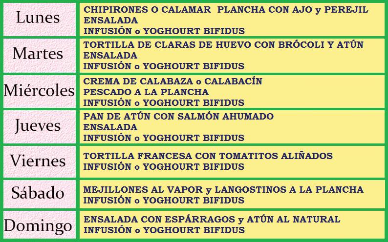 tabla de dieta disociada