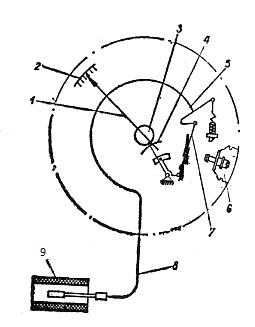 Принципиальная схема манометрического термометра