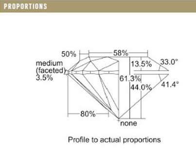 Cara Membaca Sertifikat Berlian (GIA) - Petunjuk Onlene