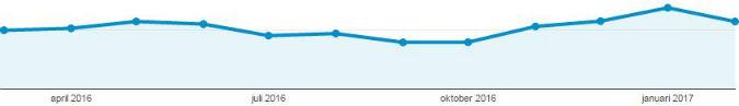 Bloggstatistik senaste år