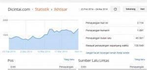 4 Cara untuk Mengetahui jumlah Traffic kunjungan Blog Website Sendiri