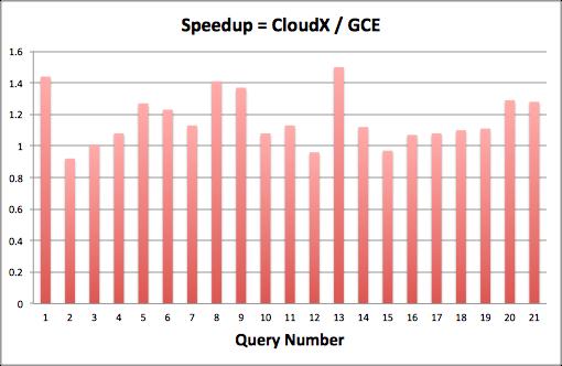 Cloudplatform: December 2013