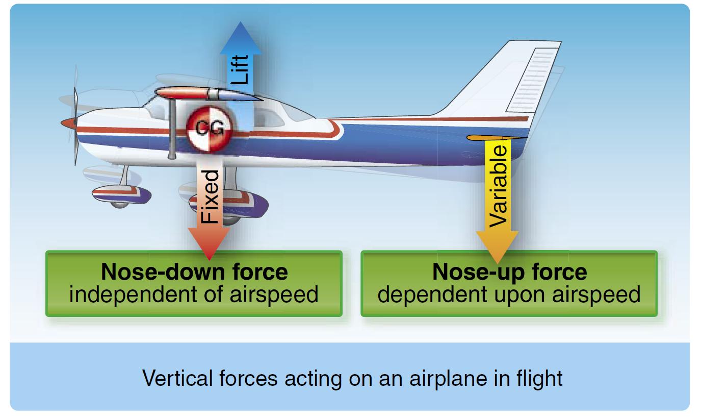aircraft corrosion