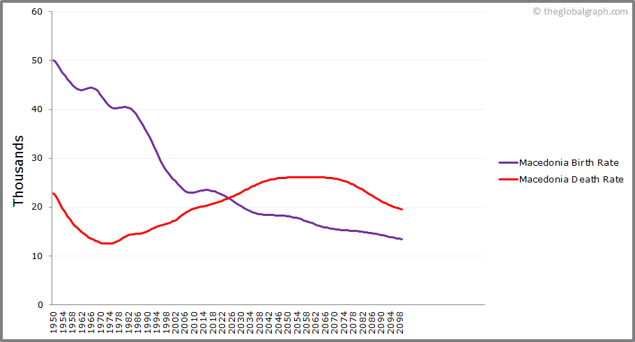 Macedonia  Birth and Death Rate