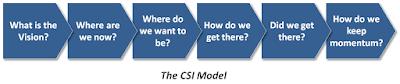 The CSI Model