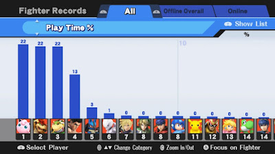 Super Smash Bros. For Wii U Play Time % Fighter Records characters played with the most Jigglypuff Bowser