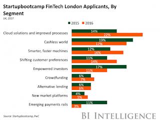 2017年最有可能增長的金融技術領域