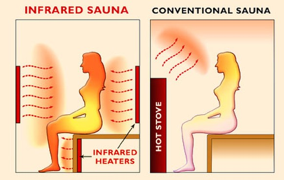 Best references to infrared sauna weight loss