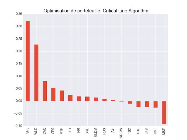 Critical Line algorithm ETF