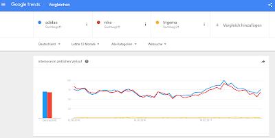 Website-Vergleich mit Google Trends