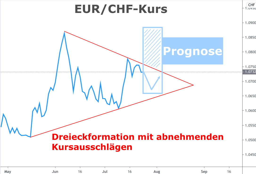 Wechselkurs-Diagramm Euro-Franken-Kurs Juli 2020 mit Dreieckformation