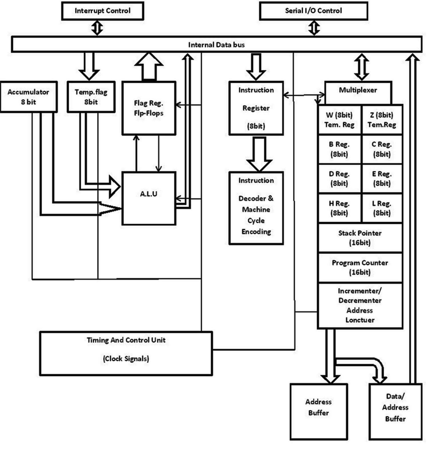 hight resolution of simple block diagram of 8085 micro processor