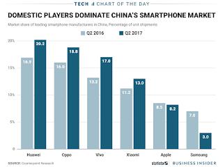 مخطط رسم بياني يوضح تراجع أبل وسامسونج فى سوق الهواتف الذكية الصينية