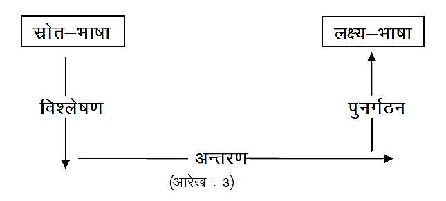 नाइडा द्वारा प्रतिस्थापित अनुवाद-प्रक्रिया