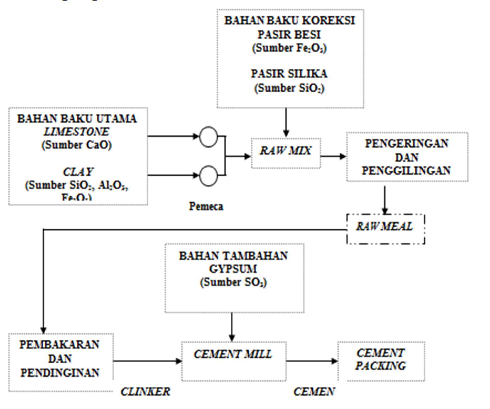 diagram of seman ilmu kuliah teknik gambaran umum proses pembuatan semen [ 1559 x 1302 Pixel ]