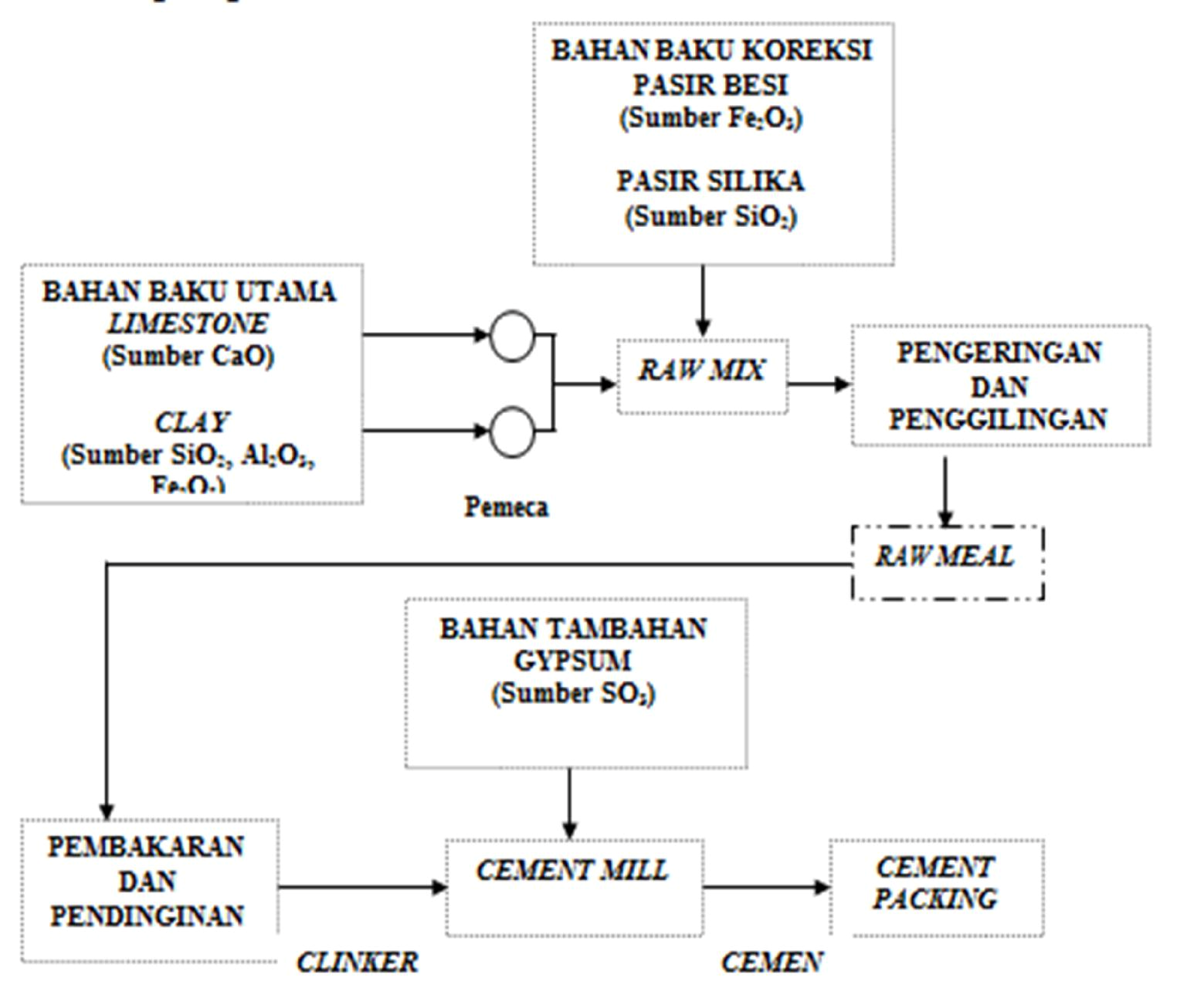 medium resolution of  diagram of seman ilmu kuliah teknik gambaran umum proses pembuatan semen