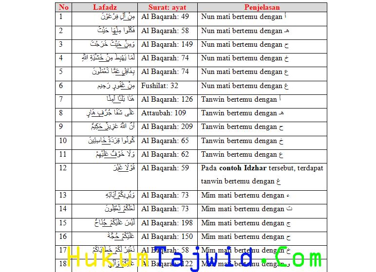 30 Contoh Idzhar Dalam Al Quran Beserta Surat Dan Ayatnya