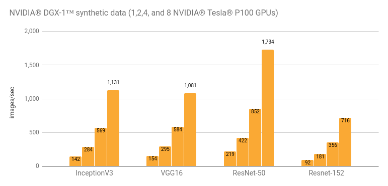 Google Developers Blog: TensorFlow Benchmarks and a New High