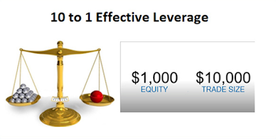 Meaning of leverage forex