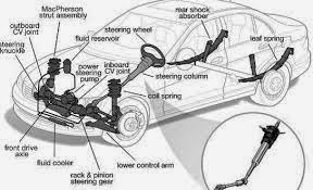 Sistem kemudi yang memakai power steering