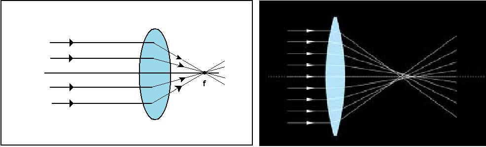 72aa3a5ac0 En una lente convergente los rayos que inciden paralelos desde el infinito  se refractan al pasar por la lente, CONVERGIENDO en un punto llamado FOCO.