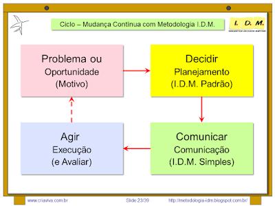 Metodologia IDM Innovation Decision Mapping - Planejamento e Comunicação