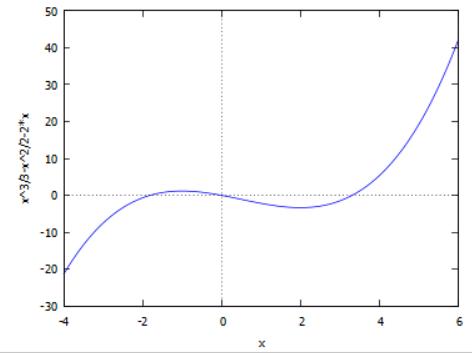 גרף פונקציה