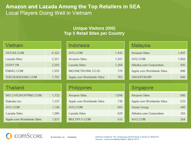 Amazon and Lazada among the top retailers in SEA