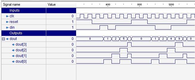 Design of Serial IN - Parallel OUT Shift Register using Behavior