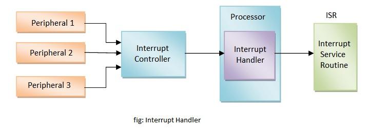 Question Answers  Define Interrupt Handler With Block Diagram