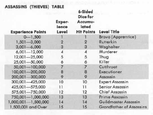 Una tabla cualquiera de niveles de personaje.