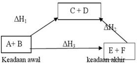 Soal pembahasan diagram panah perubahan entalpi gupak soal diagram panah entalpi ccuart Image collections