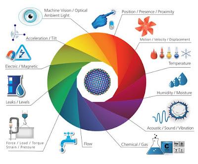 IoT Sensors - Internet fo Things - Sensores e Internet das Coisas