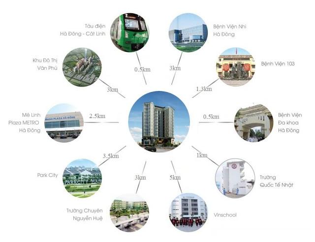 Kết nối với các địa điểm của dự án Housinco Premium