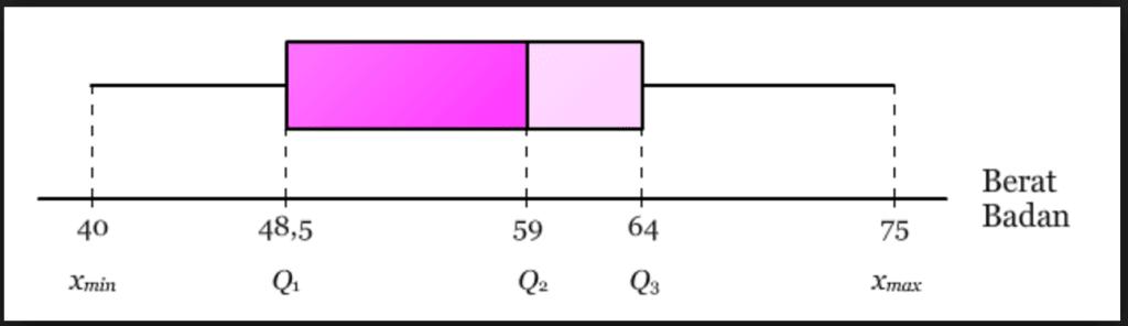 Edukasi macam macam diagram data statistik yang digunakan dalam menggambarkan diagran kotak garis berupa statistik lima serangkai yang terdiri dari data paling kecil dan data paling ccuart Gallery