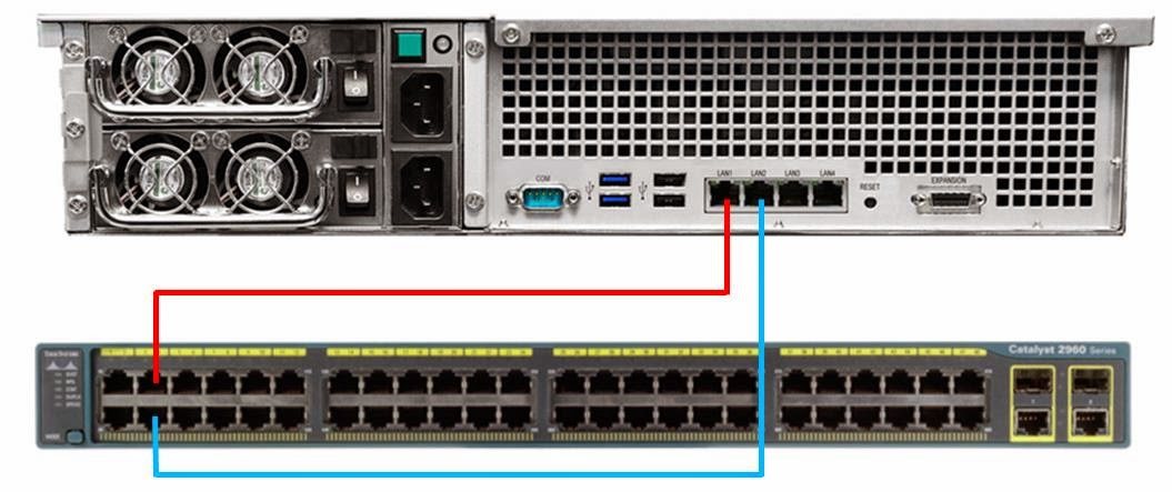 Link Aggregating with Synology NAS and Cisco Switch | ICT