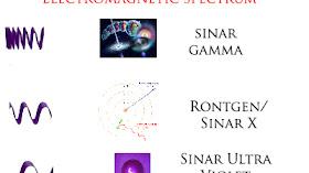 Jenis Pengertian dan Fungsi Gelombang Elektromagnetik