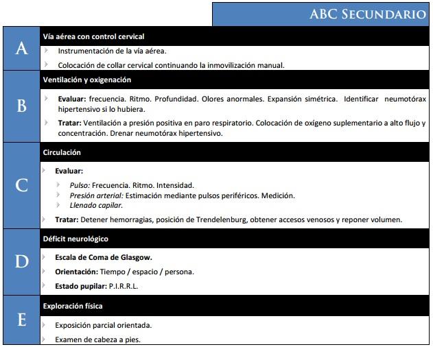 Todo sobre enfermería y medicina: ABCDE Secundario