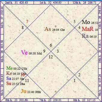 Vedic Astrology Research Portal: All About Planetary Combustion In