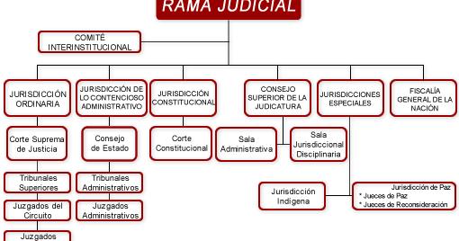 rama judicial