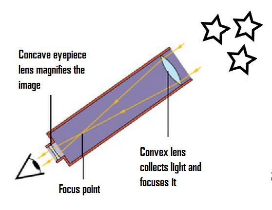 How To Make A Convex Lens At Home