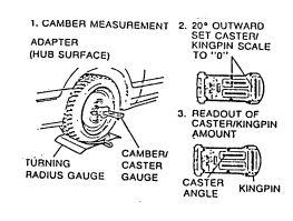 camber caster gauge