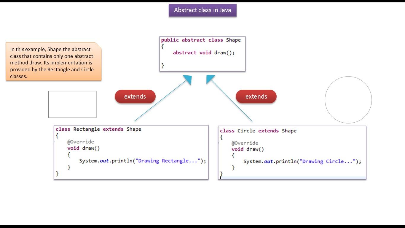 Java ee java tutorial java abstract classshape java tutorial java abstract classshape baditri Gallery