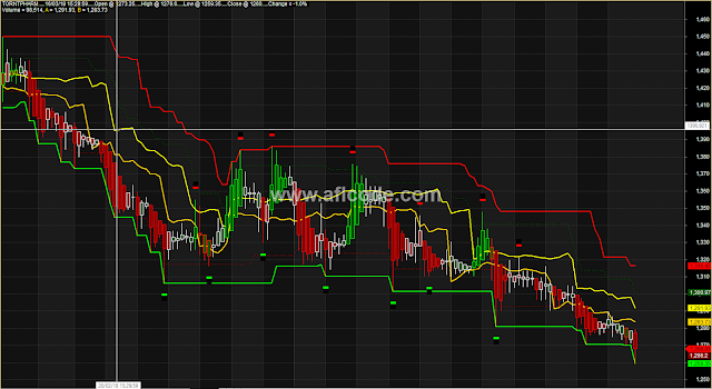 Support Resistance Nice Trading