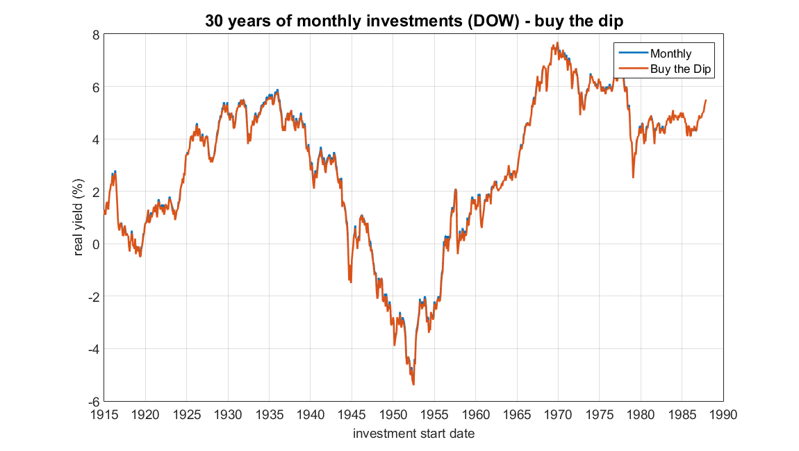 buying the dip with dow