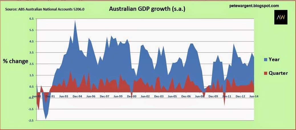 Australian National Accounts